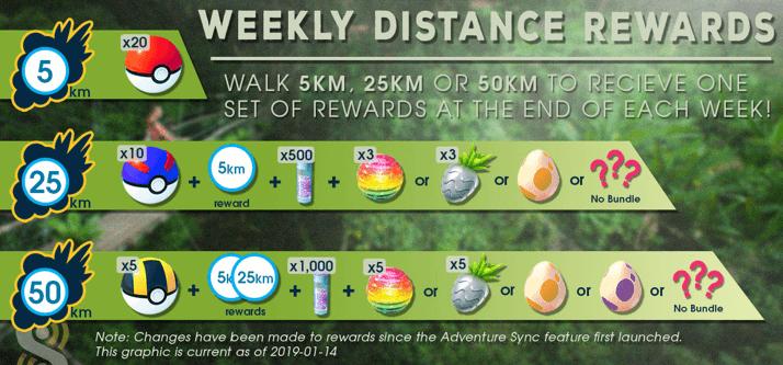 get rewarded for walking